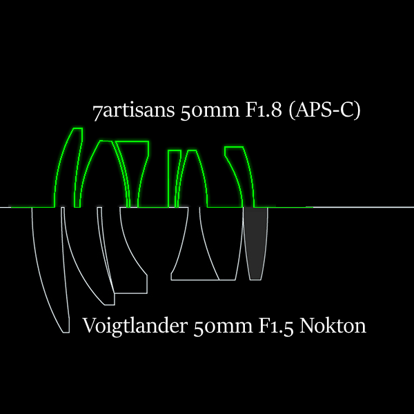 Comparing 50mm – 7artisans, Zeiss, Voigtlander – yukosteel's